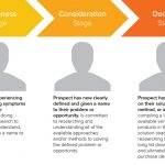 Why and How to Create a Customer Journey Map (5 Easy Steps)